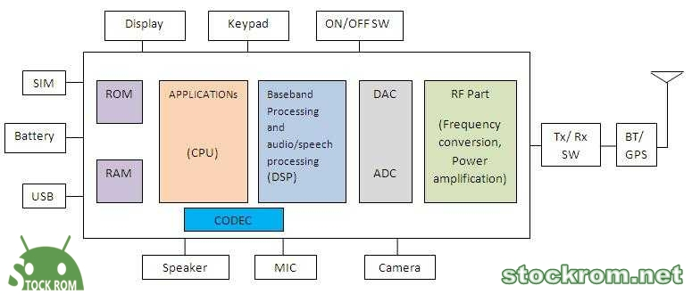 Block diagram of mobile phone | Wireless RF Signal Detector - Video And Audio Monitoring Large Frequency Detector 25 Meters